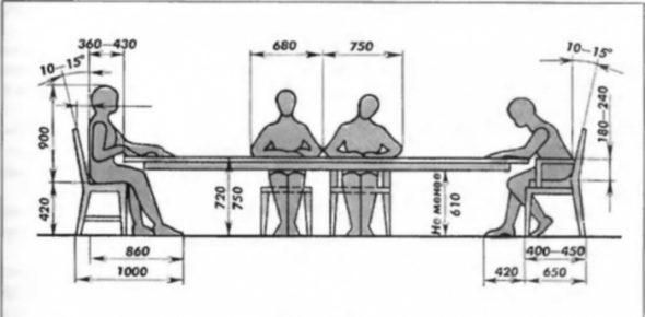 hauteur de la table