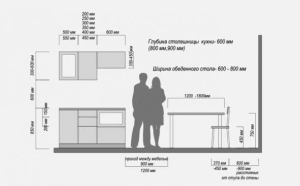 dimensions de la cuisine