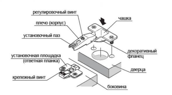 schéma de fixation de boucle