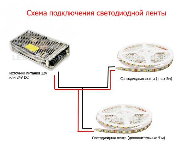 Instructions d'installation pour bande LED