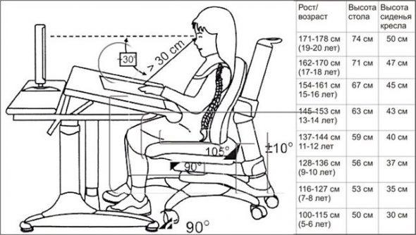 Výběr školní židle a stolu podle tabulky