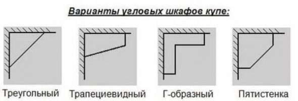 Types d'armoires de coin