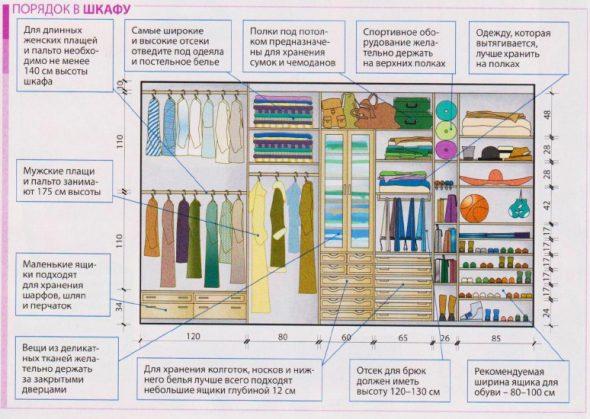 Regeling van kleding op de planken