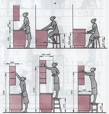 Dimensions optimales des armoires