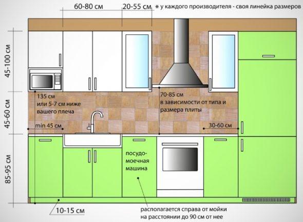 Tailles des modules de cuisine