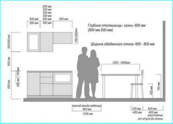 La hauteur et le design de la cuisine