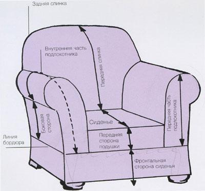 Disposition de la chaise