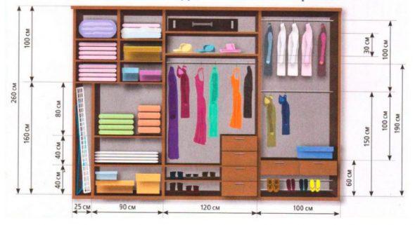 Exemples de remplissage de compartiment de garde-robe