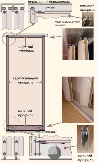 Portes pour armoires