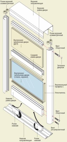 Éléments structurels de la porte
