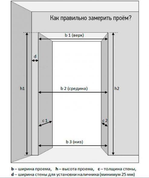 Détermination des dimensions d'ouverture