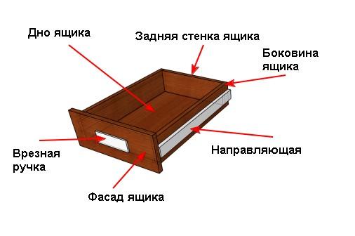 Composants des boites