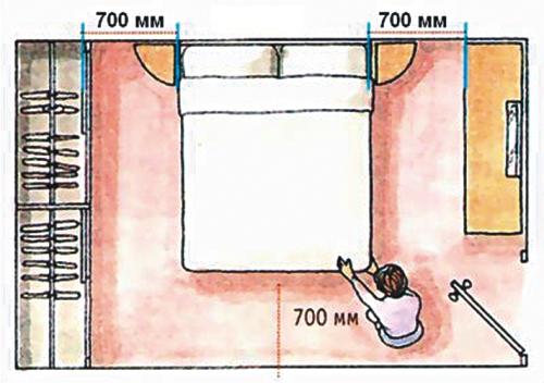 Distance autorisée près du lit