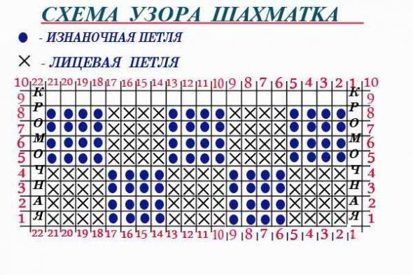 Modèle d'échecs