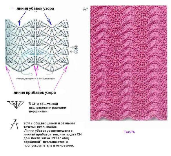Exemple de motif d'onde en zigzag