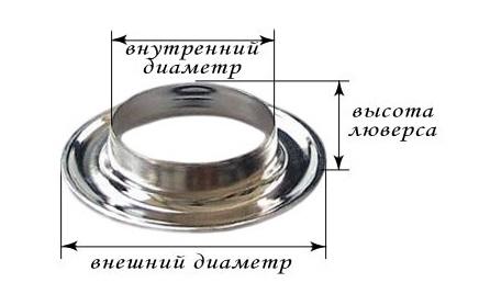 Paramètres techniques d'un cringle pour le choix du produit nécessaire