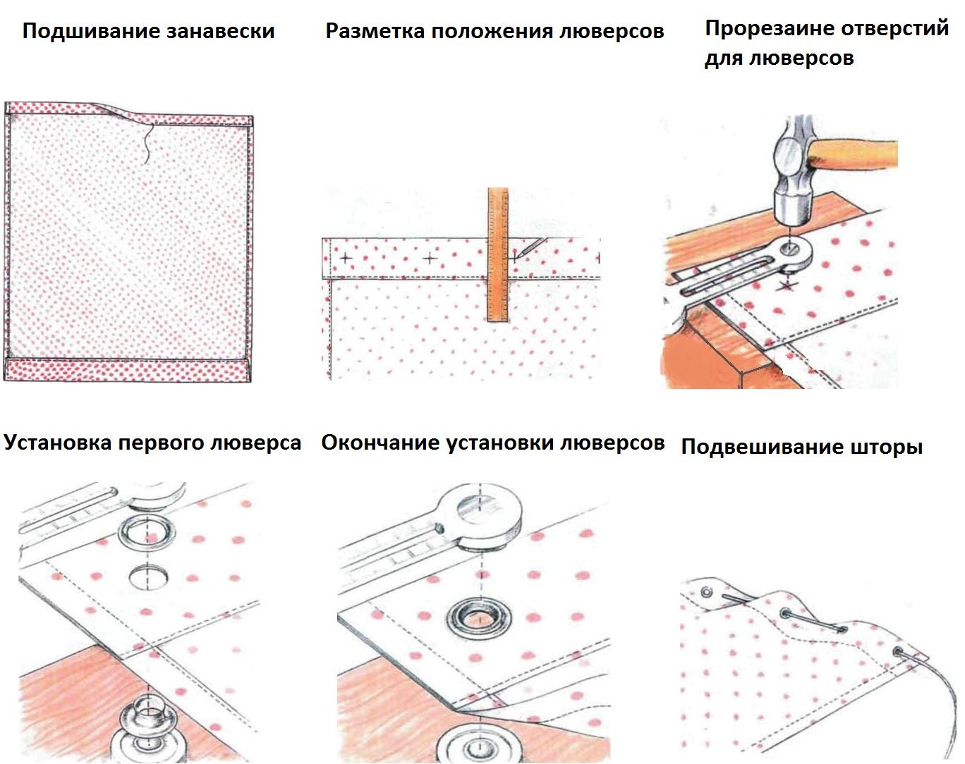 processus d'installation des œillets