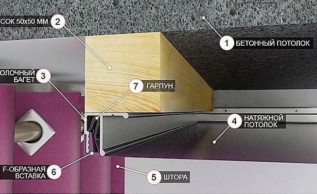 niche pour rideaux dans l'installation de plafond tendu