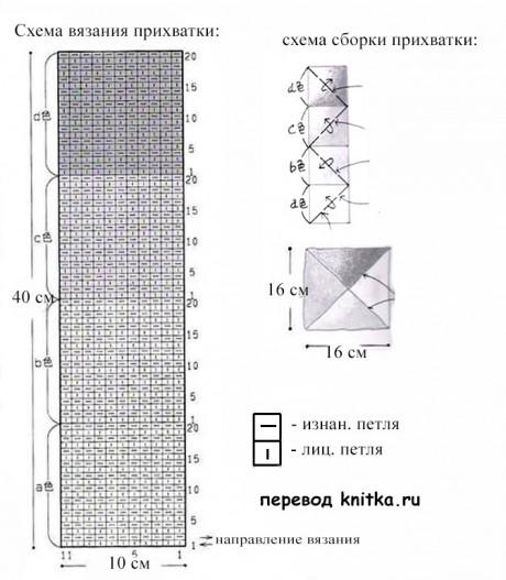 maniques photo schéma de bricolage